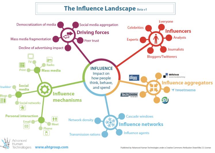 influence_landscape